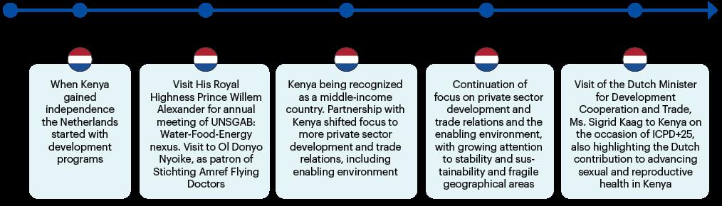 Netherlands timeline in Kenya